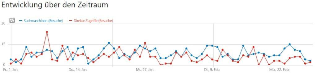 Matomo Grafik